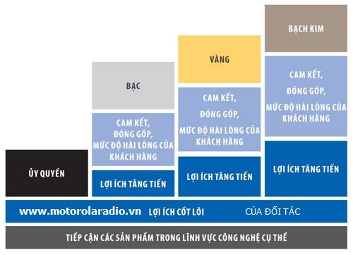 Đối tác Motorola